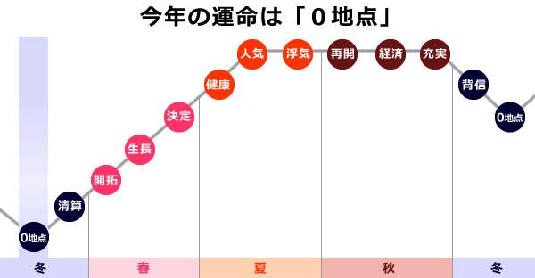 天王星の2019年は、0学の運命グラフで0地点