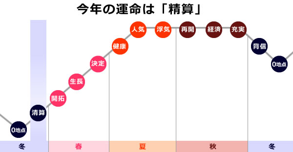0学の運命グラフで今年は精算