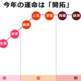 0学の運命グラフで小王星の2019年は開拓