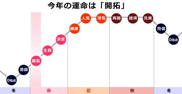 小王星の2019年は、0学の運命グラフで開拓