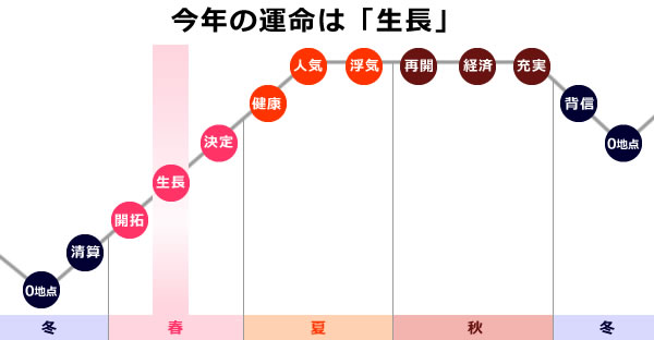 金星の2019年は、0学の運命グラフで生長