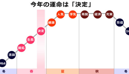 【0学占い】小王星の2021年の運勢は「決定」小王星の性格や相性も解説