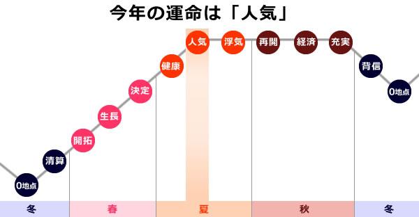 魚王星の2019年は0学の運命グラフで人気