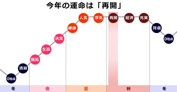 海王星の2019年は、0学の運命グラフで再開