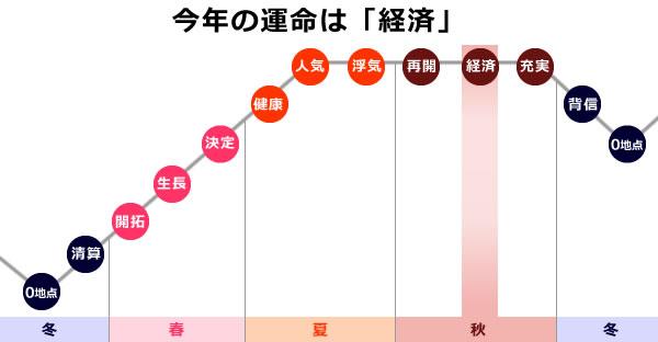 0学の運命グラフで2021年は経済