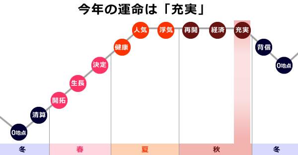 0学の運命グラフで2021年の海王星は充実