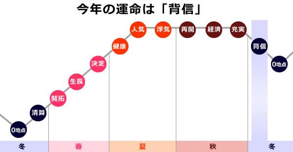 0学の運命グラフで2021年の木星は「背信」