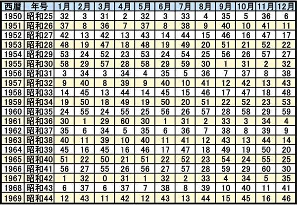 0学占いの運命早見表(1950年~1969年)