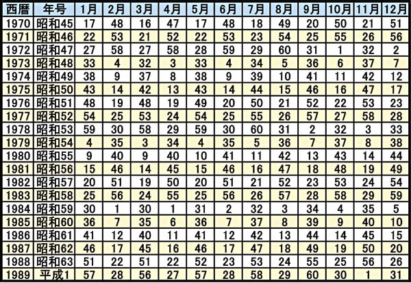 0学占いの運命早見表(1970年~1989年)