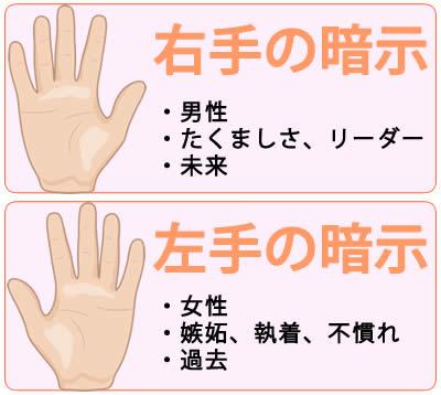 夢占いで右手と左手の暗示するもの