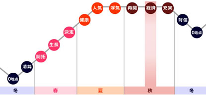 0学占いの運命グラフで「経済」