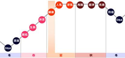 0学占いの運命グラフで「健康」