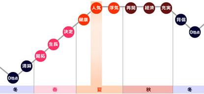 0学占いの運命グラフで「人気」